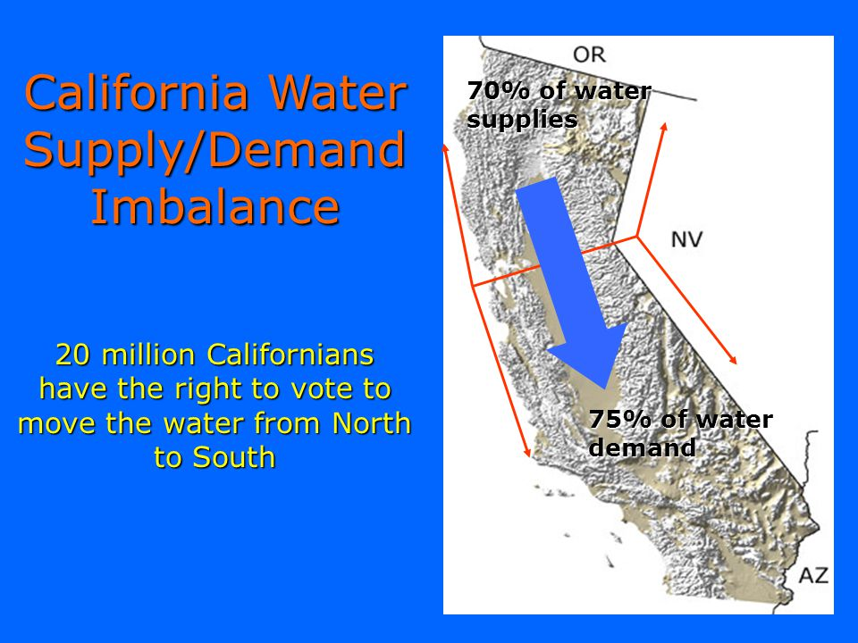 California Water Supply/Demand Imbalance 20 million Californians have the right to vote to move the water from North to South 70% of water supplies 75