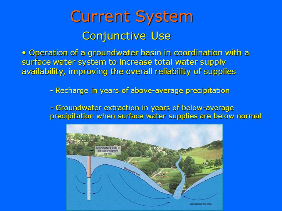 Conjunctive Use Current System Operation of a groundwater basin in coordination with a surface water system to increase total water supply availabilit