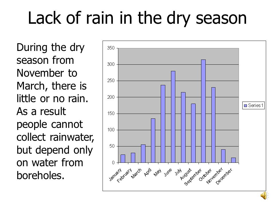 Lack of rain in the dry season During the dry season from November to March, there is little or no rain.