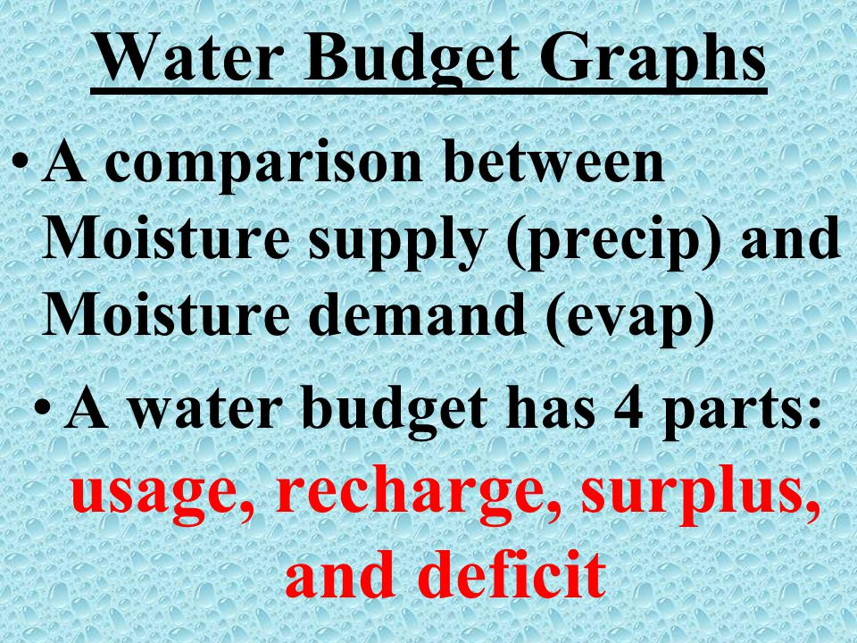 Water Budget Graphs A comparison between Moisture supply (precip) and Moisture demand (evap) A water budget has 4 parts: usage, recharge, surplus, and