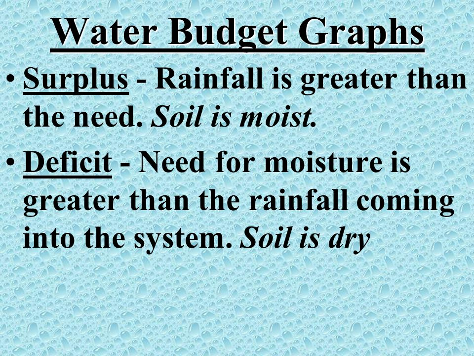 Water Budget Graphs Surplus - Rainfall is greater than the need. Soil is moist. Deficit - Need for moisture is greater than the rainfall coming into t