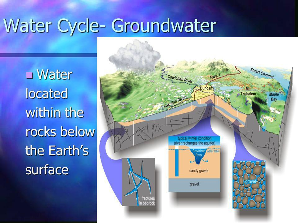 Water Cycle- Groundwater Water Waterlocated within the rocks below the Earths surface