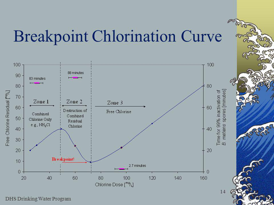 DHS Drinking Water Program 14 Breakpoint Chlorination Curve