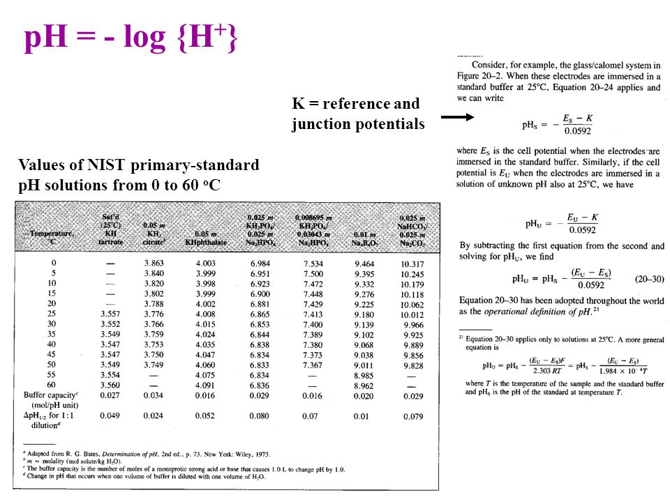 Values of NIST primary-standard pH solutions from 0 to 60 o C pH = - log {H + } K = reference and junction potentials