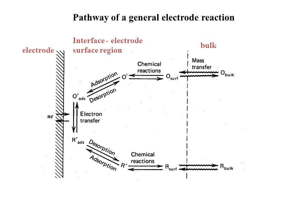 Pathway of a general electrode reaction electrode bulk Interface - electrode surface region