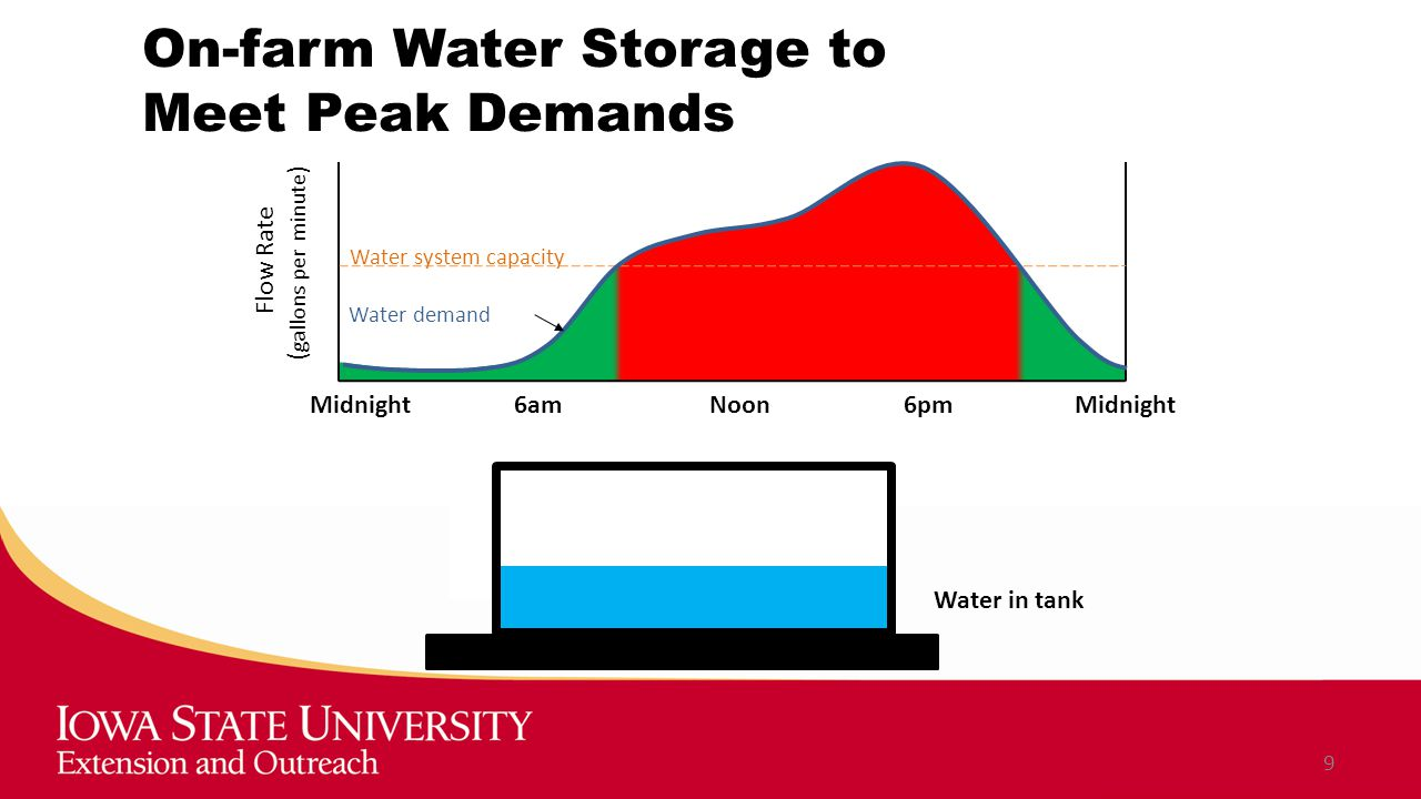 On-farm Water Storage to Meet Peak Demands 9 Midnight 6am Noon 6pm Midnight Water system capacity Water demand Water in tank Flow Rate ( gallons per minute )