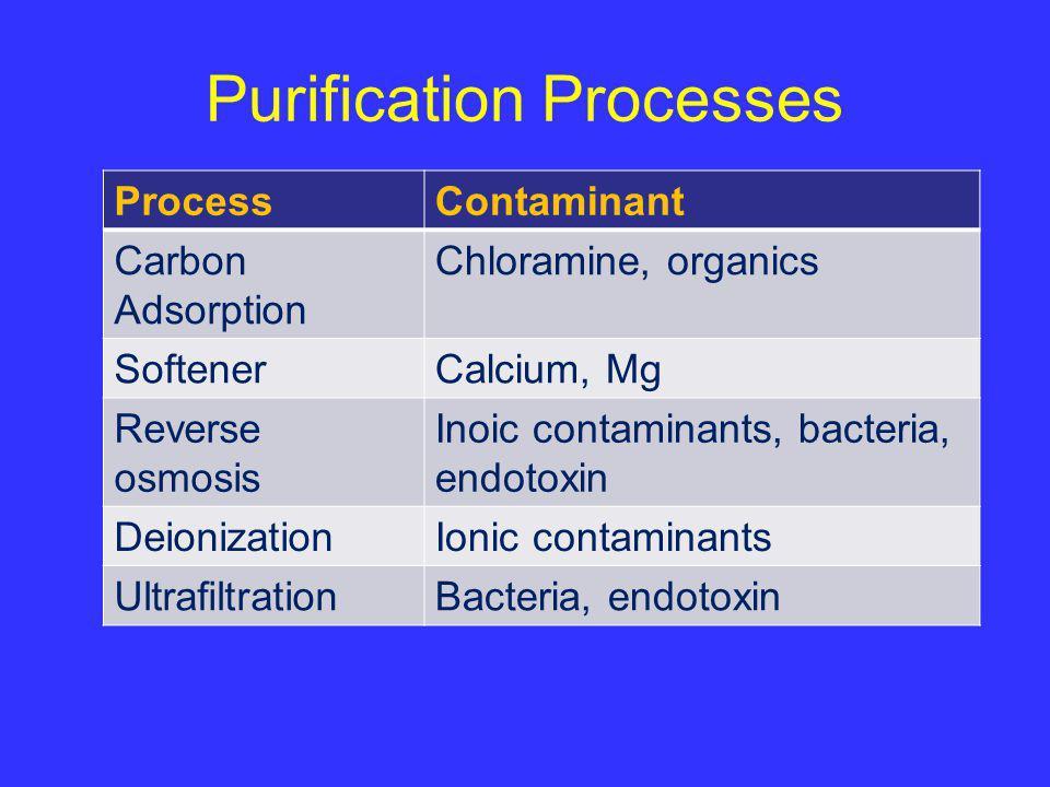 Purification Processes ProcessContaminant Carbon Adsorption Chloramine, organics SoftenerCalcium, Mg Reverse osmosis Inoic contaminants, bacteria, end
