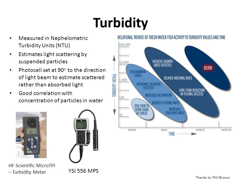 Turbidity Measured in Nephelometric Turbidity Units (NTU) Estimates light scattering by suspended particles Photocell set at 90 o to the direction of