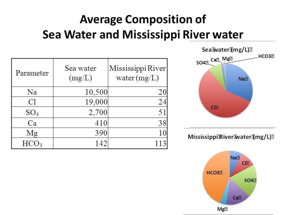 Average Composition of Sea Water and Mississippi River water Parameter Sea water (mg/L) Mississippi River water (mg/L) Na10,50020 Cl19,00024 SO 4 2,70