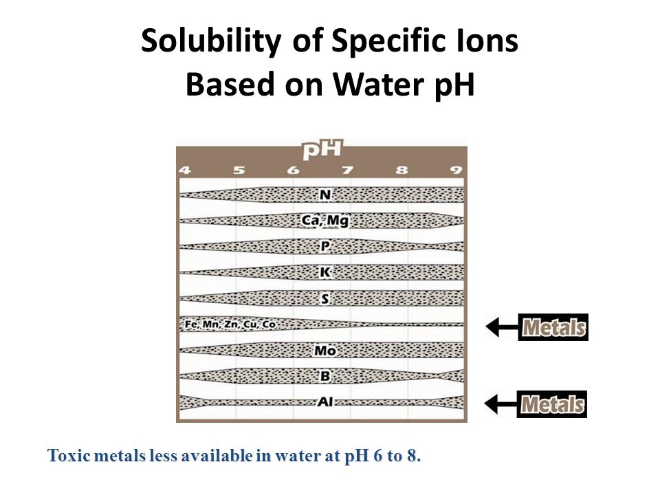 Solubility of Specific Ions Based on Water pH Toxic metals less available in water at pH 6 to 8.