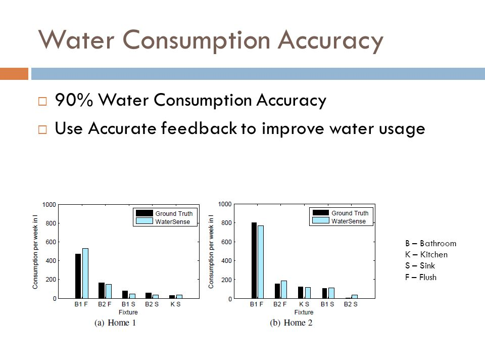 Water Consumption Accuracy 90% Water Consumption Accuracy Use Accurate feedback to improve water usage B – Bathroom K – Kitchen S – Sink F – Flush