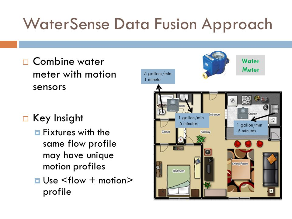 WaterSense Data Fusion Approach Combine water meter with motion sensors Key Insight Fixtures with the same flow profile may have unique motion profiles Use profile Water Meter 5 gallons/min 1 minute 1 gallon/min.5 minutes 1 gallon/min.5 minutes
