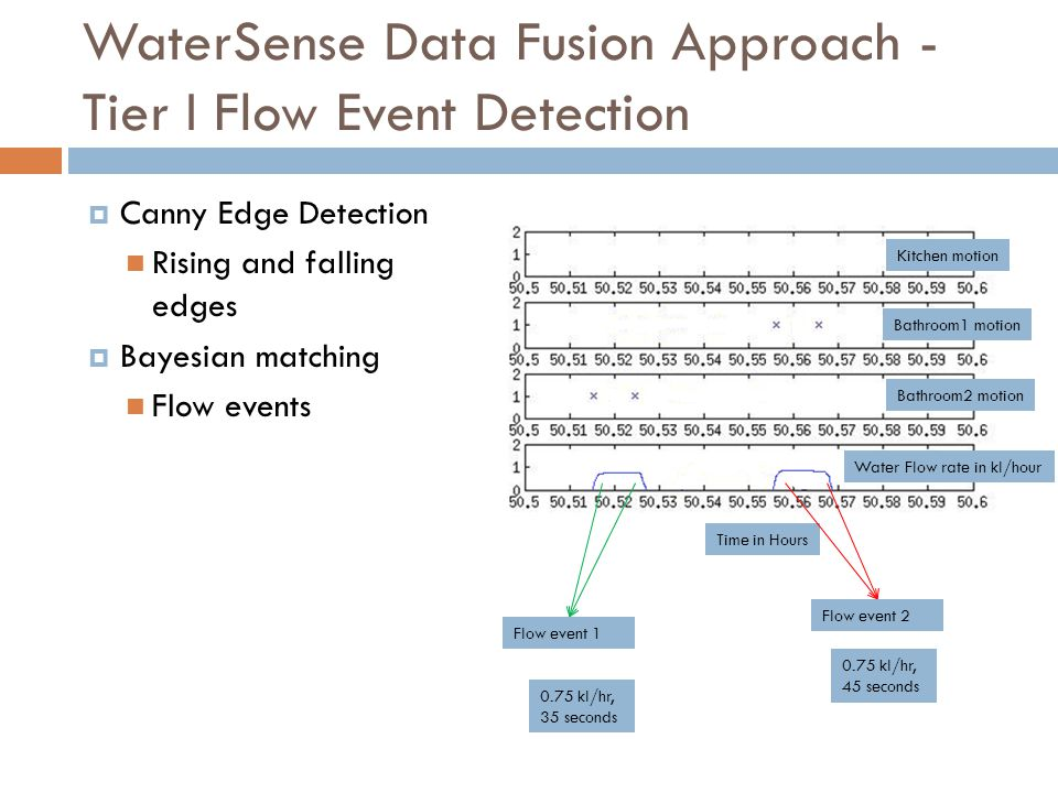 WaterSense Data Fusion Approach - Tier I Flow Event Detection Kitchen motion Bathroom1 motion Bathroom2 motion Water Flow rate in kl/hour Time in Hours Flow event 1 Flow event 2 Canny Edge Detection Rising and falling edges Bayesian matching Flow events 0.75 kl/hr, 35 seconds 0.75 kl/hr, 45 seconds