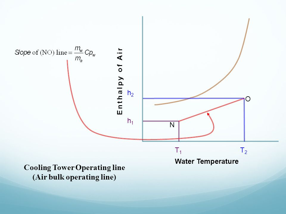 Cooling Tower Operating line (Air bulk operating line) h1h1 h2h2 T1T1 T2T2 Water Temperature Enthalpy of Air O N
