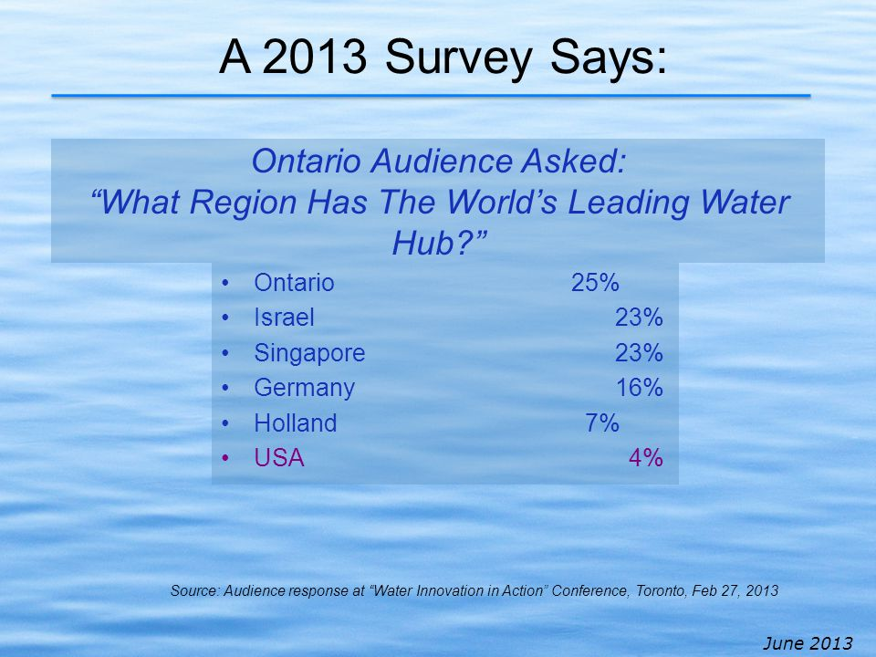 June 2013 A 2013 Survey Says: Ontario25% Israel23% Singapore 23% Germany16% Holland 7% USA 4% Ontario Audience Asked: What Region Has The Worlds Leading Water Hub.