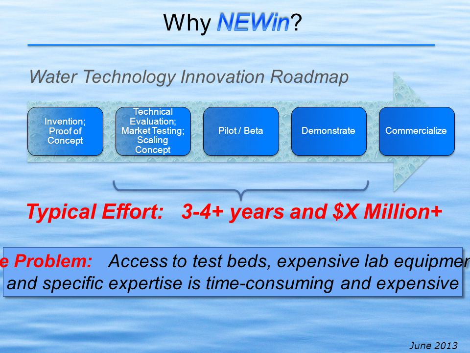 June 2013 Invention; Proof of Concept Technical Evaluation; Market Testing; Scaling Concept Pilot / BetaDemonstrateCommercialize Typical Effort: 3-4+ years and $X Million+ Water Technology Innovation Roadmap The Problem: Access to test beds, expensive lab equipment, and specific expertise is time-consuming and expensive The Problem: Access to test beds, expensive lab equipment, and specific expertise is time-consuming and expensive