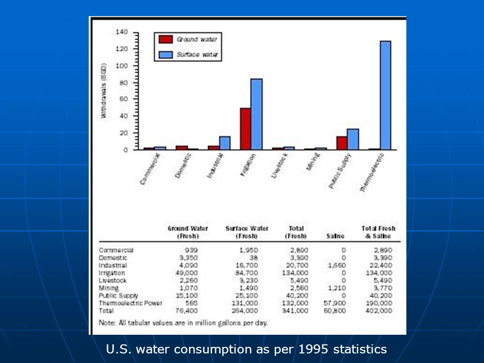 U.S. water consumption as per 1995 statistics