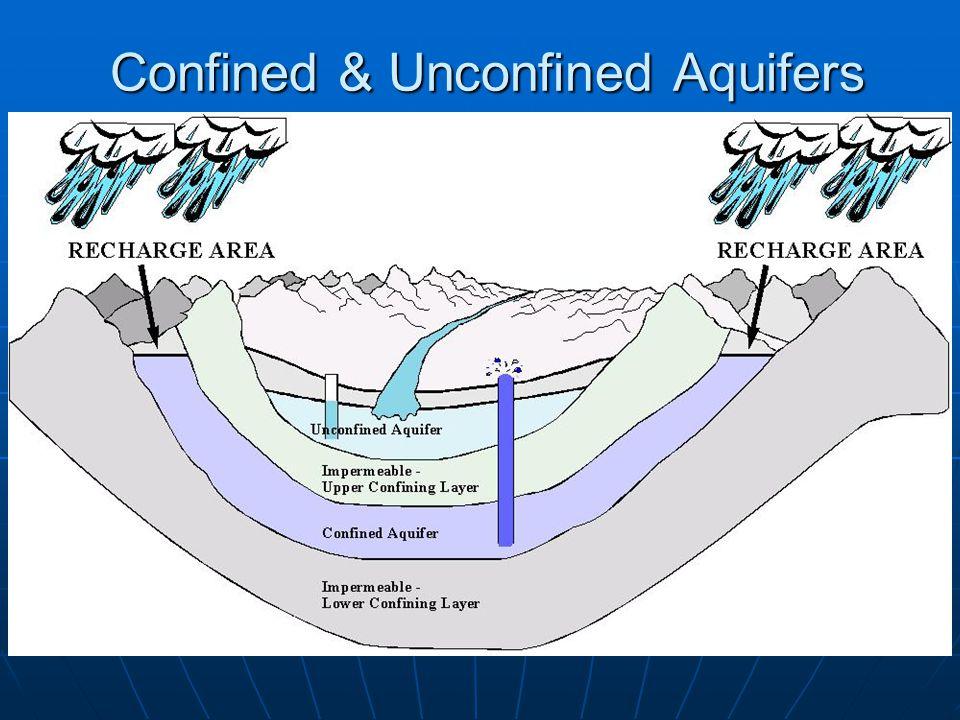 Confined & Unconfined Aquifers Confined & Unconfined Aquifers