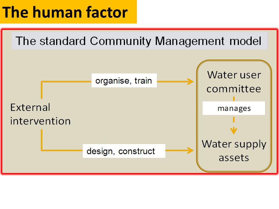 Community management plus