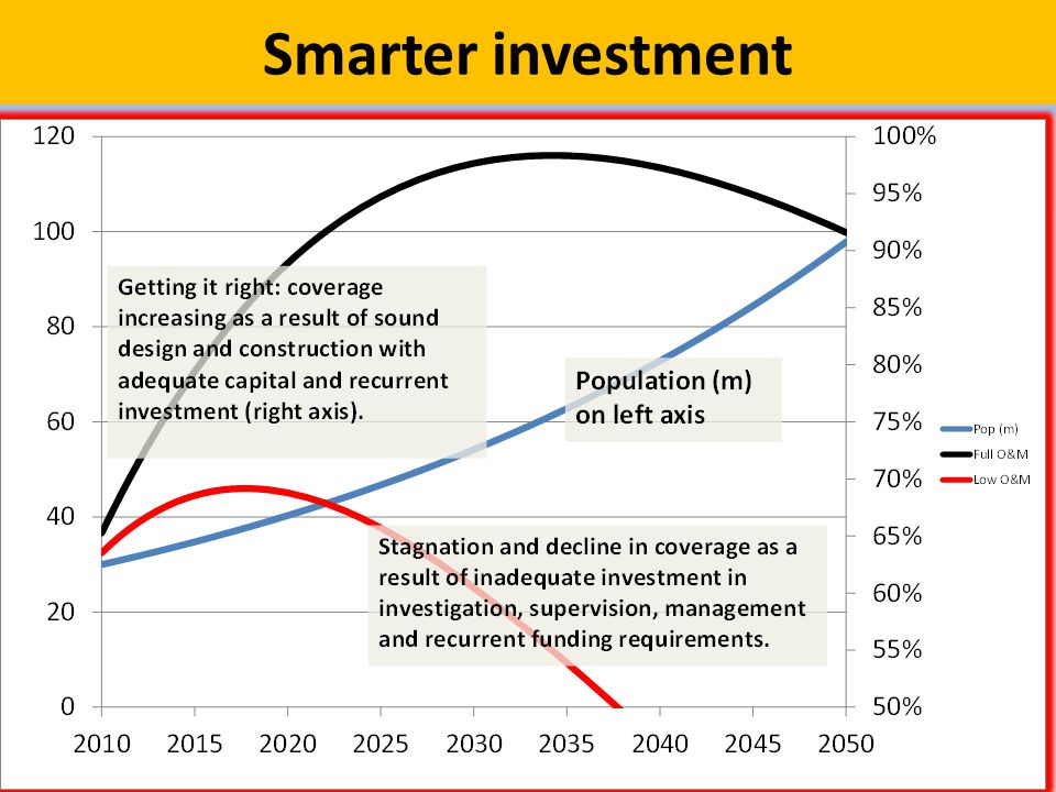 Smarter investment