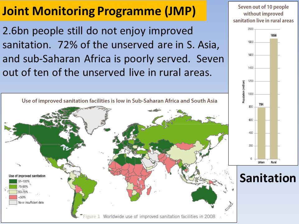 Sanitation Joint Monitoring Programme (JMP) 2.6bn people still do not enjoy improved sanitation.