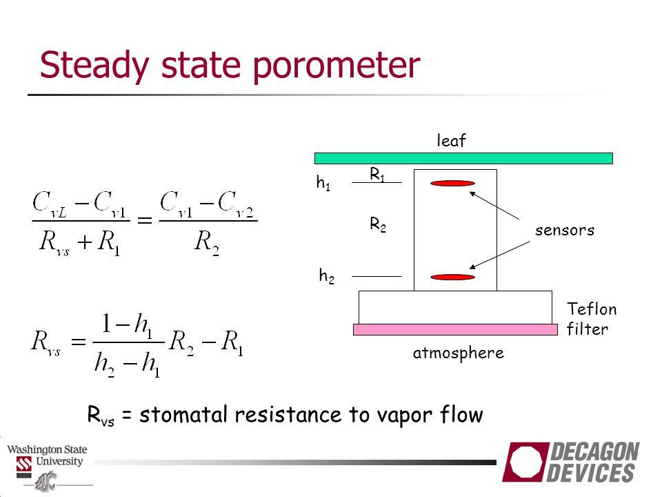 Steady state porometer leaf sensors Teflon filter R2R2 R1R1 h1h1 h2h2 atmosphere R vs = stomatal resistance to vapor flow