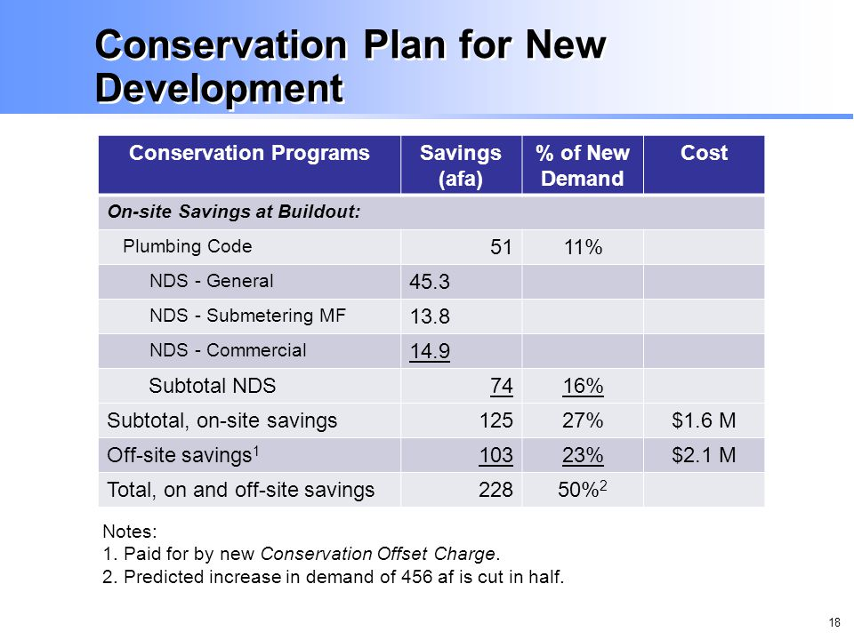 18 Conservation Plan for New Development Conservation ProgramsSavings (afa) % of New Demand Cost On-site Savings at Buildout: Plumbing Code 5111% NDS - General 45.3 NDS - Submetering MF 13.8 NDS - Commercial 14.9 Subtotal NDS7416% Subtotal, on-site savings12527%$1.6 M Off-site savings 1 10323%$2.1 M Total, on and off-site savings22850% 2 Notes: 1.