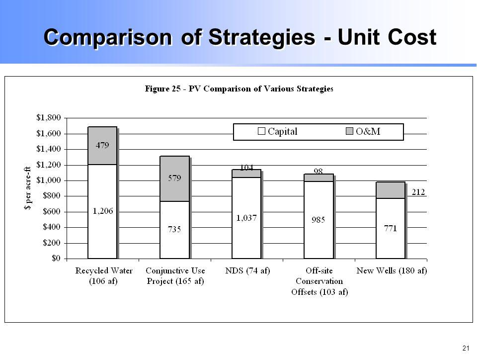 21 Comparison of Strategies - Unit Cost