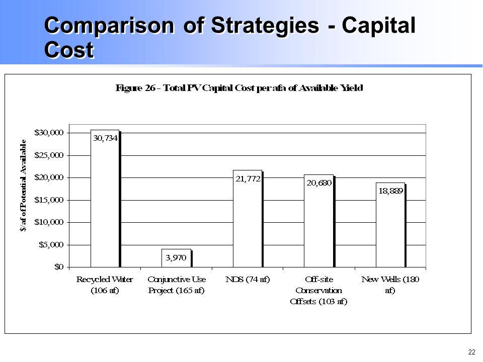 22 Comparison of Strategies - Capital Cost