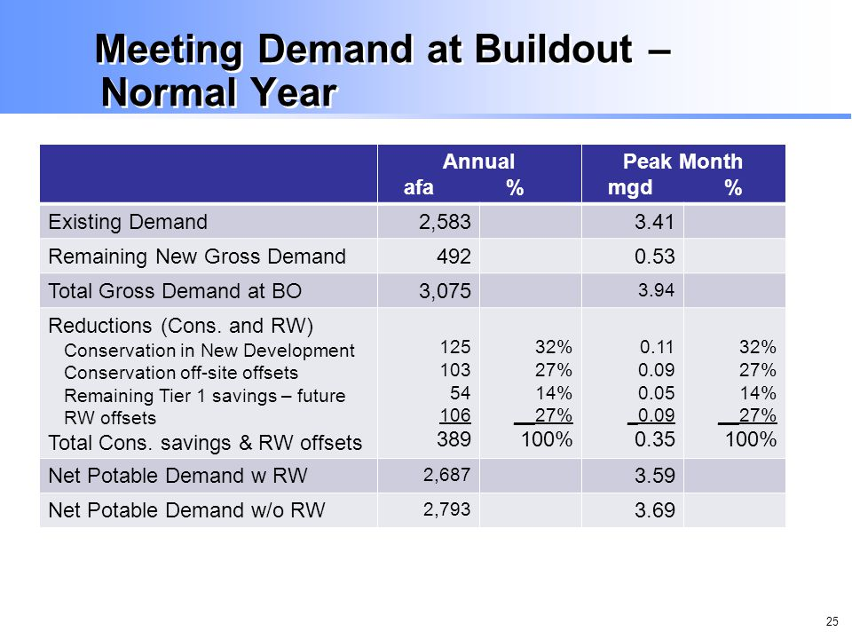 25 Meeting Demand at Buildout – Normal Year Annual afa % Peak Month mgd % Existing Demand2,5833.41 Remaining New Gross Demand4920.53 Total Gross Demand at BO3,075 3.94 Reductions (Cons.