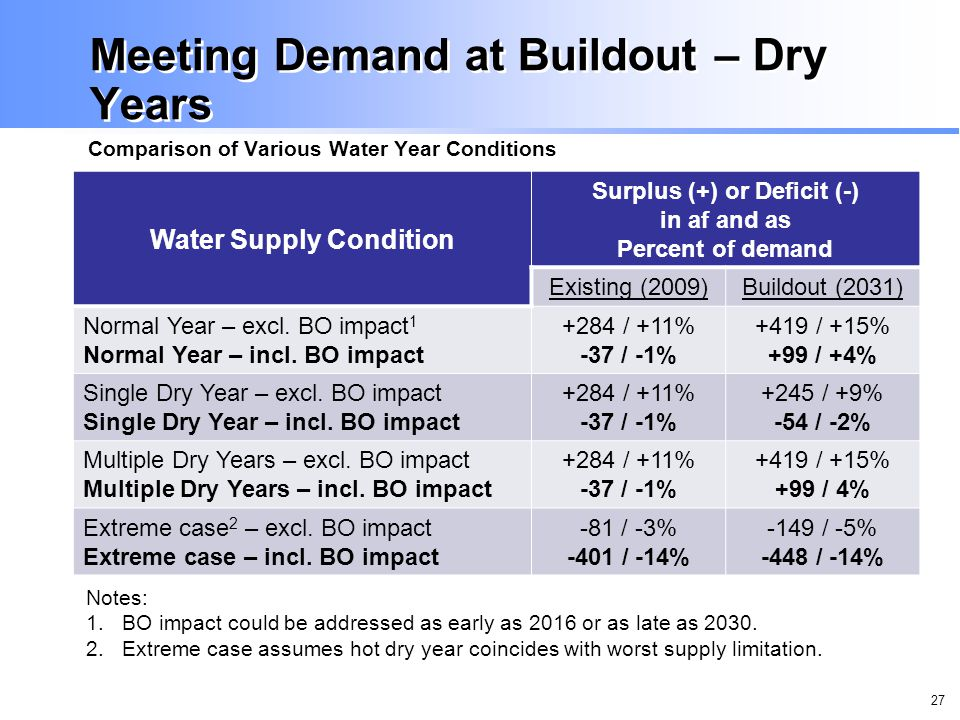 27 Meeting Demand at Buildout – Dry Years Comparison of Various Water Year Conditions Water Supply Condition Surplus (+) or Deficit (-) in af and as Percent of demand Existing (2009)Buildout (2031) Normal Year – excl.