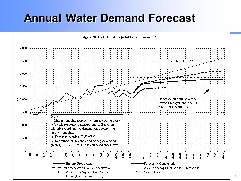 29 Annual Water Demand Forecast