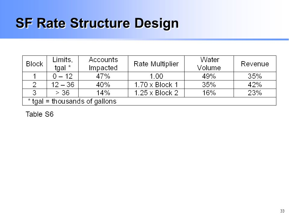 33 SF Rate Structure Design Table S6