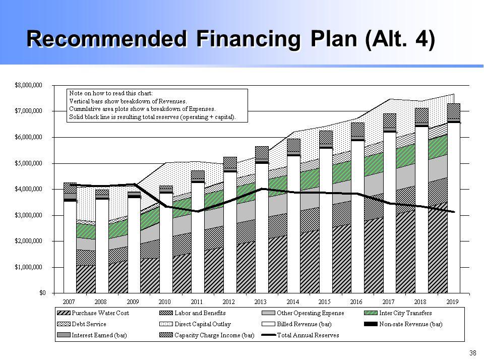 38 Recommended Financing Plan (Alt. 4)