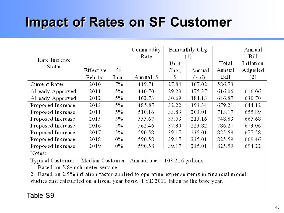 40 Impact of Rates on SF Customer Table S9
