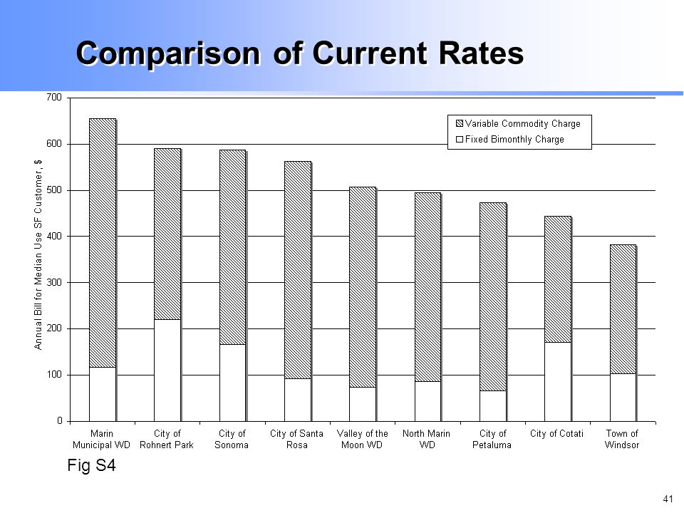 41 Comparison of Current Rates Fig S4