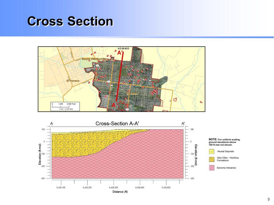 9 Cross Section
