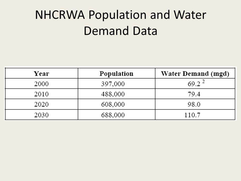 NHCRWA Population and Water Demand Data