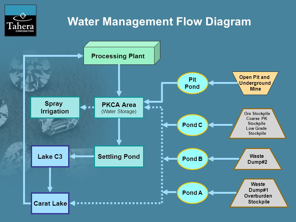 PKCA Area (Water Storage) Settling Pond Lake C3 Carat Lake Open Pit and Underground Mine Waste Dump#2 Waste Dump#1 Overburden Stockpile Processing Plant Pond A Pond B Pond C Pit Pond Spray Irrigation Ore Stockpile Coarse PK Stockpile Low Grade Stockpile Water Management Flow Diagram