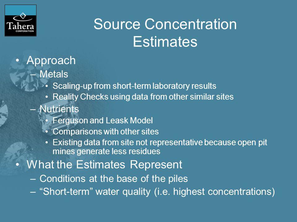 Source Concentrations Al mg/L Cd mg/L Cu mg/L Ni mg/L U mg/L NH4 mg/L Average Waste Rock and Overburden0.590.000610.0640.0200.282.9 PK Supernatent0.450.000160.00290.0360.000140.08 Kimberlite Ore and LGO Stockpiles0.250.00330.00310.180.01651.5 Coarse Kimberlite Stockpile0.250.00420.00310.170.0803.3 Upper Bound Waste Rock and Overburden0.870.000610.0640.0412.35.8 PK Supernatent2.80.00050.00660.160.000560.17 Kimberlite Ore and LGO Stockpiles0.250.00410.00450.180.032.9 Coarse Kimberlite Stockpile0.250.00720.00450.180.166.6