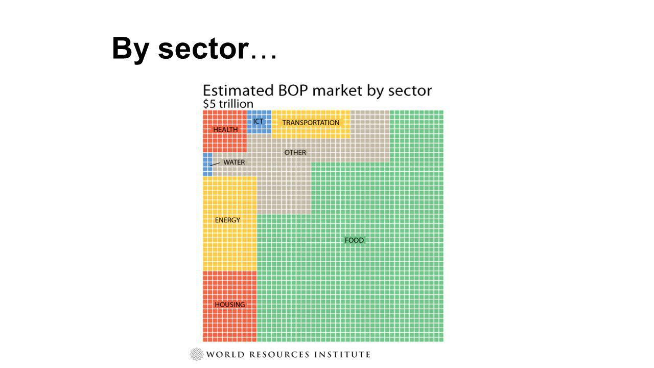 The BOP Market The potential BOP market for drinking water600 million householdsexceeds $30 billion/year Incomes and aspirations are rising rapidly Large companies have mostly not succeeded in serving BOP markets; principal exceptions are FMCG and telecom sectors Social entrepreneurs are attempting to fill this gap thousands of startups in virtually every developing country