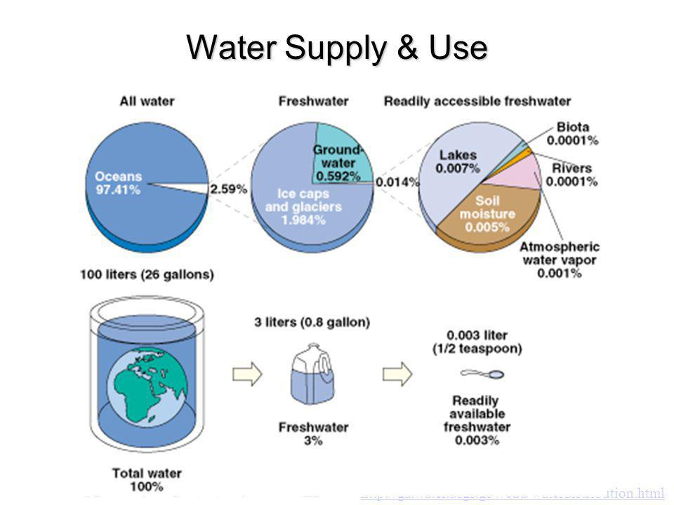 Types and Sources of PollutionTypes and Sources of Pollution Pollution of Streams and Lakes Ocean Pollution Groundwater Pollution Drinking Water Quality Waste Water Treatment Water Legislation