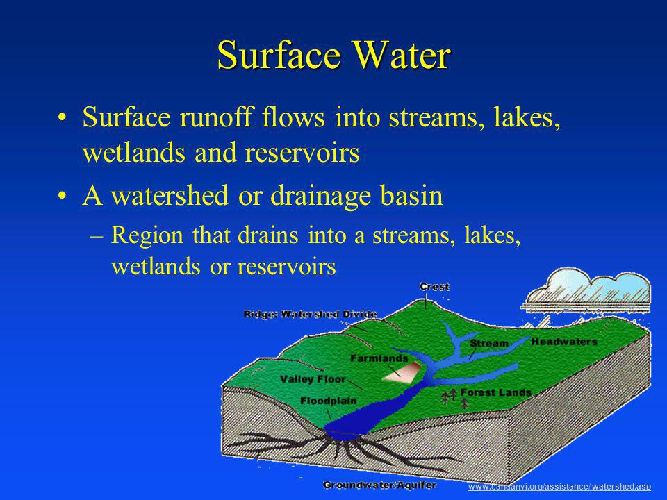 Groundwater As precipitation infiltrates and percolates through voids in soil and rock –Pores, fractures, crevices, etc.