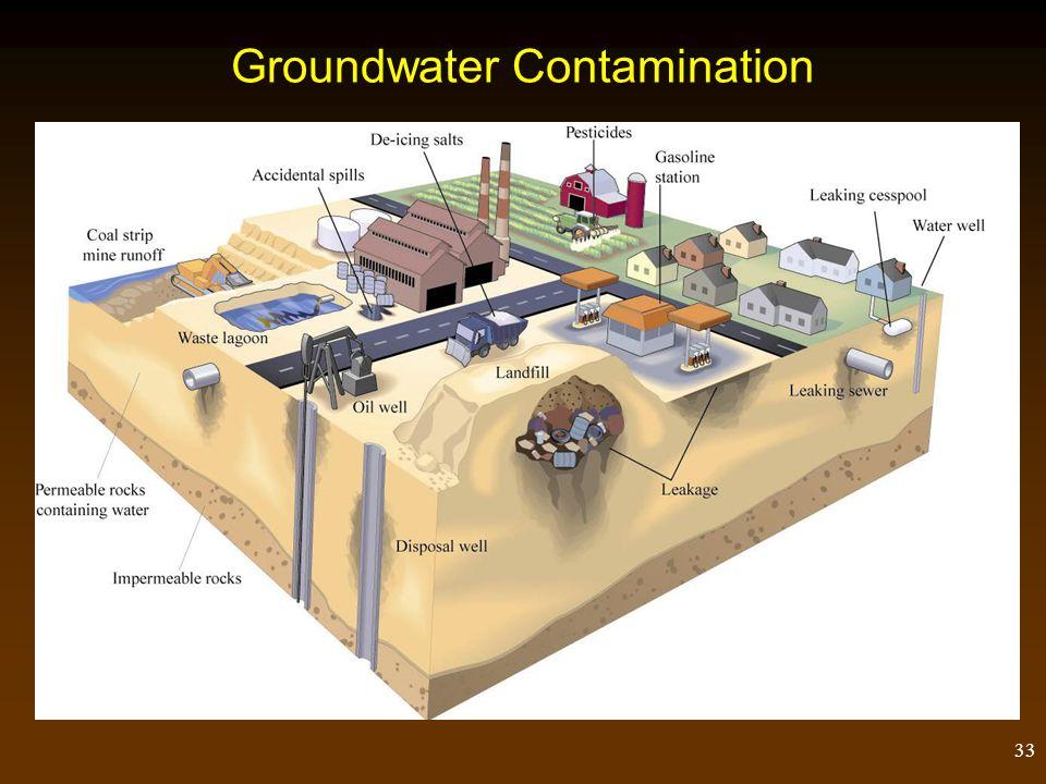 33 Groundwater Contamination