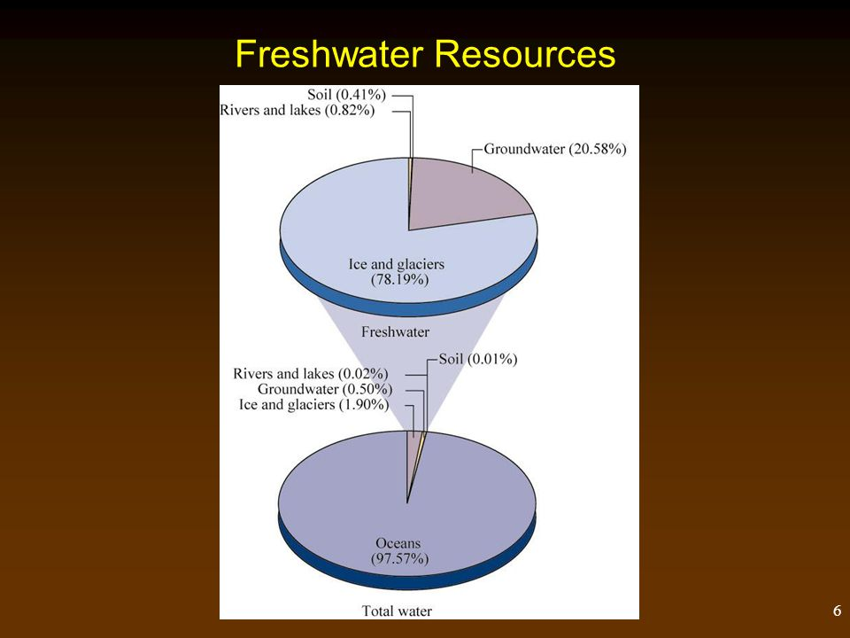 6 Freshwater Resources