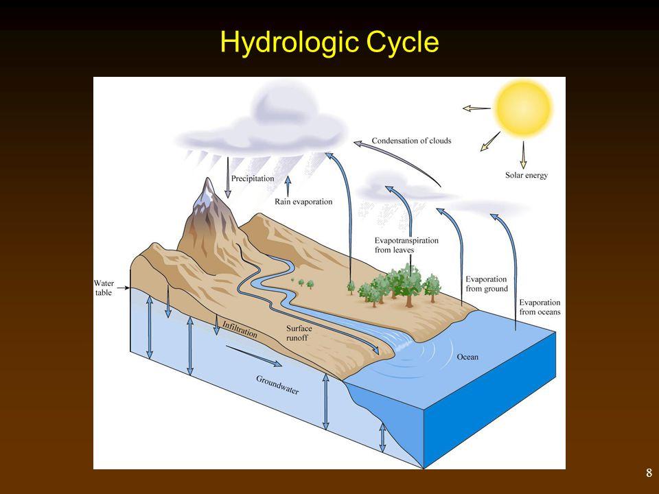 8 Hydrologic Cycle