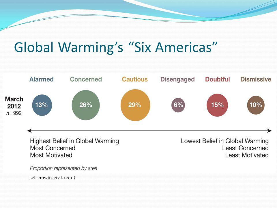 Global Warmings Six Americas Leiserowitz et al. (2011)