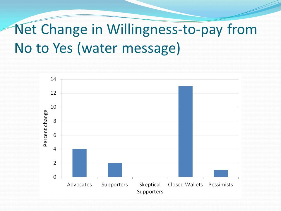 Net Change in Willingness-to-pay from No to Yes (water message)