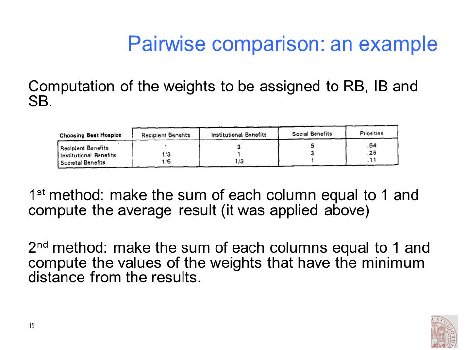 19 Pairwise comparison: an example Computation of the weights to be assigned to RB, IB and SB. 1 st method: make the sum of each column equal to 1 and
