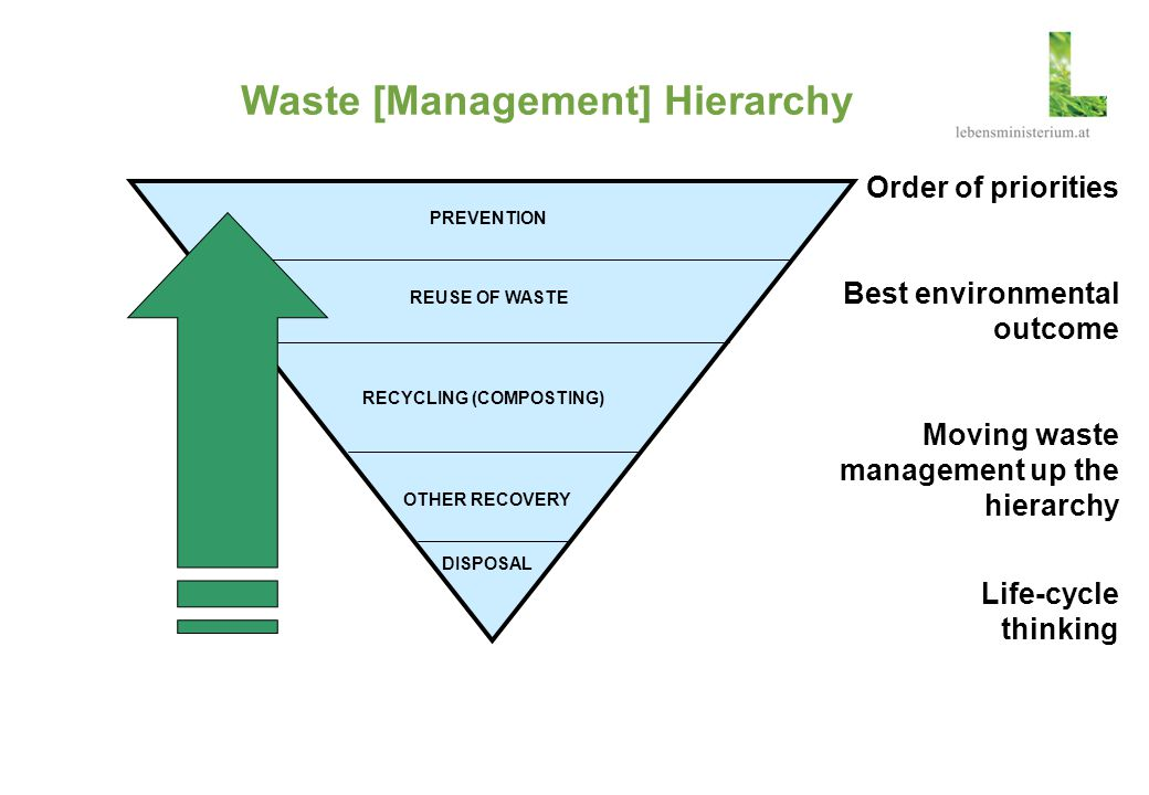 Waste [Management] Hierarchy PREVENTION REUSE OF WASTE RECYCLING (COMPOSTING) OTHER RECOVERY DISPOSAL Order of priorities Best environmental outcome M